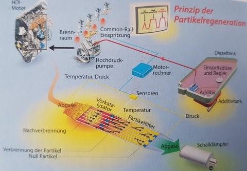 Additiv gestützte Vollstromfilter Bild2